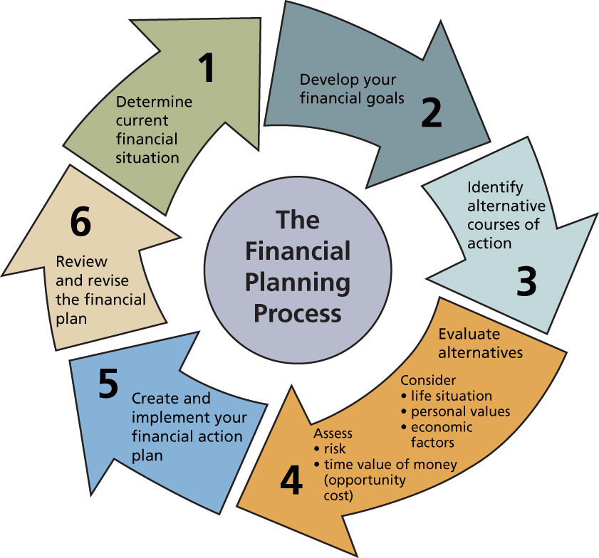 The College financial planning process 6 steps